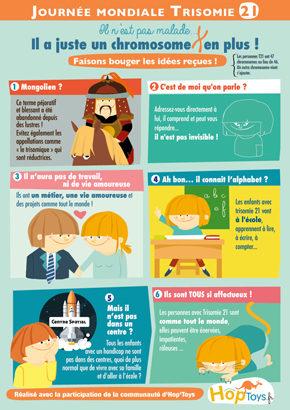 infographie trisomie